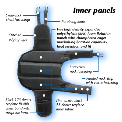 The inner features of our dog life jackets.