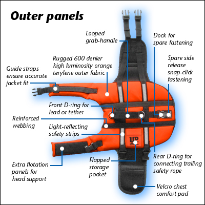 The outer features of our dog life jackets.